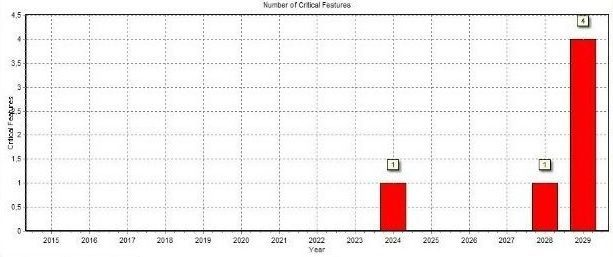 Number of Critical anomalies per year